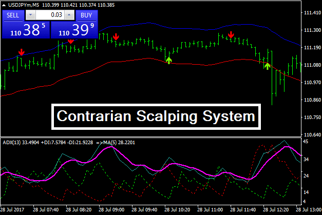 Contrarian Scalping System GuilanFX