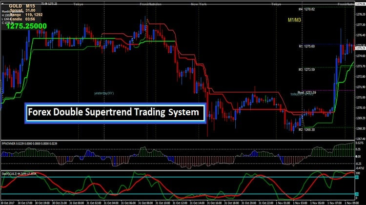 Double Supertrend Trading System GuilanFX