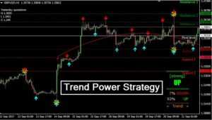 Trend Power Strategy GuilanFX